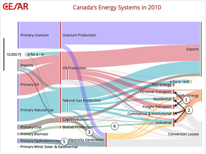 Although this graphic looks a bit overwhelming, it's actually full of really fascinating info.  For the present discussion, look at the light red bands.  These are the flow of oil.  On the left side, we see primary oil inputs.  These come as either imports or domestic (primary) oil production.  As you flow to the right, this illustrates how that product is used.  Follow the ribbon that flows to Personal Transport.  Now look at the narrow orange band that emerges from the right side of the red bar at the end of that red oil ribbon: this orange line represents the amount of oil that is successfully converted to useable energy to power the car.  The rest (that light grey band that flows to the bottom right corner) is wasted as heat and automotive tailpipe emissions.