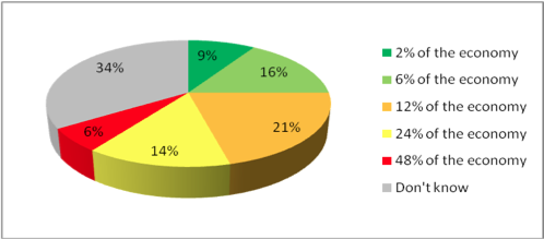 When asked what percent Canada's tar sands contribute to our GDP, this is how people responded.
